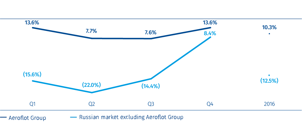 Passenger traffic growth<sup>1</sup> in 2016: Aeroflot Group vs Russian market