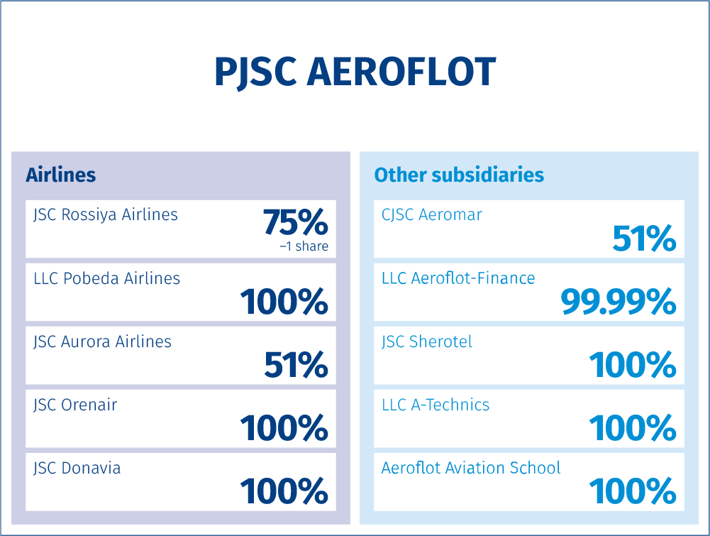 Aeroflot Group's structure<br /><span>AS AT 31 DECEMBER 2016</span>