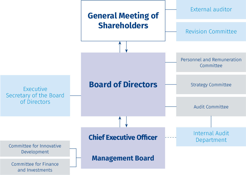 PJSC Aeroflot's Corporate Governance Structure