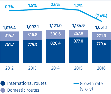 Russian air cargo market volume, (including foreign carriers)