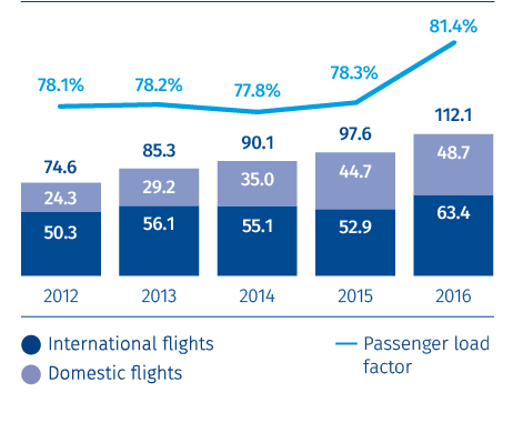 Aeroflot Group's passenger turnover and passenger load factor<br /><span>BILLION RPK AND %</span>