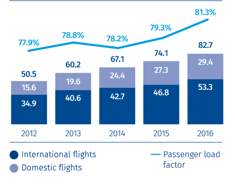 Aeroflot airline's passenger turnover and passenger load factor<br /><span>BILLION RPK AND %</span>
