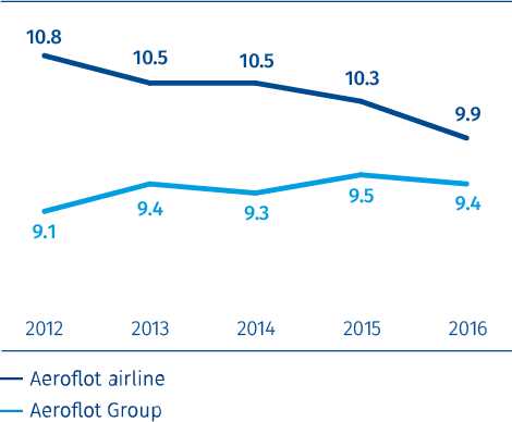 Average flight hours per aircraft in operation per day